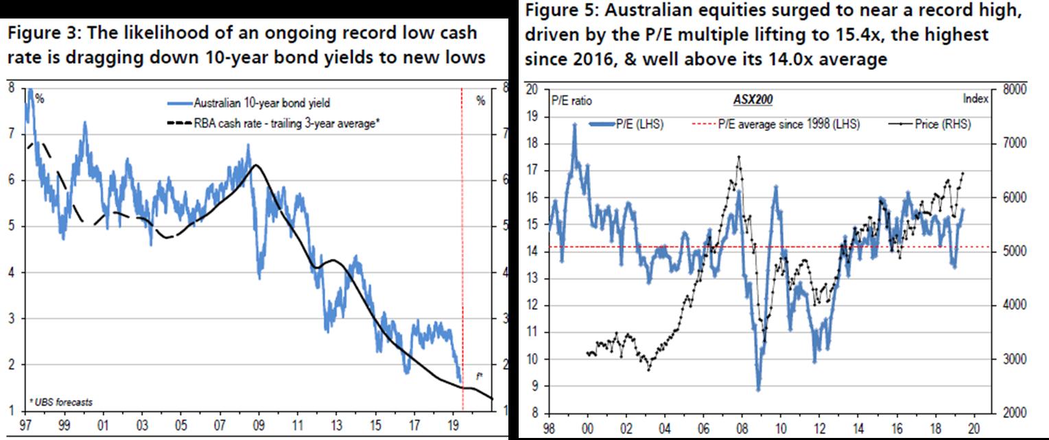 10 year bonds australia