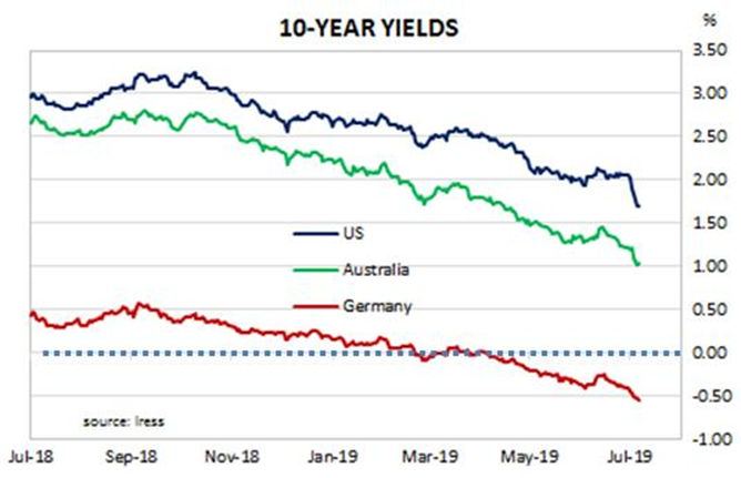 10 year gov bonds
