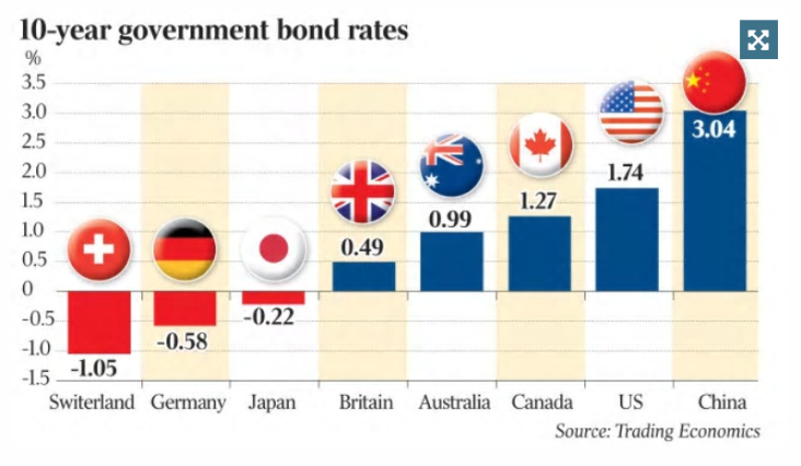 Global 10yr bond yields
