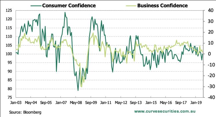 consumer confidence au