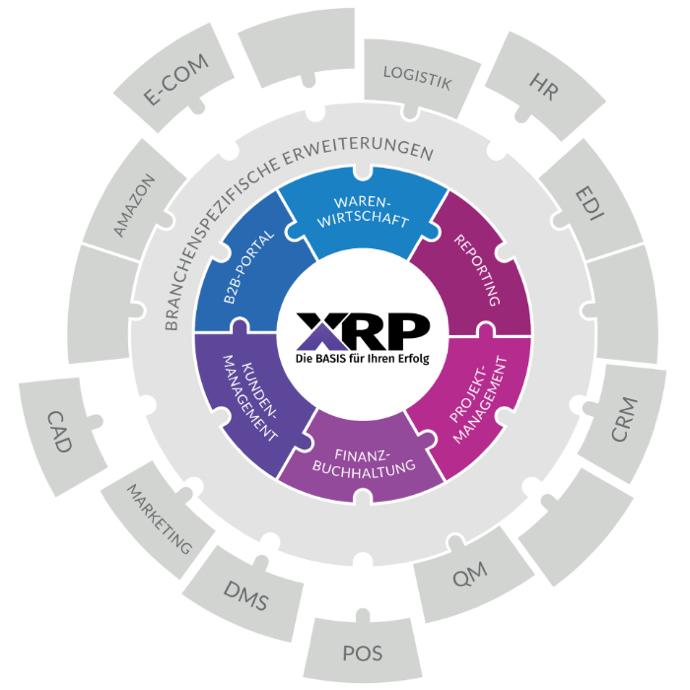 Funktionsumfang der XRP-Lösung lexbizz