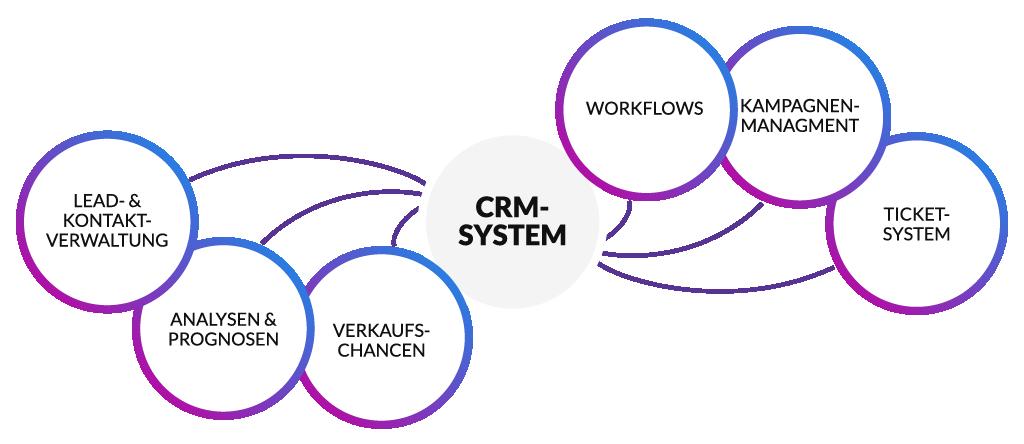 Funktionen CRM-System: Lead- & Kontaktverwaltung, Analysen & Prognosen, Verkaufschancen, Workflows, Kampagnenmanagement, Ticket-System