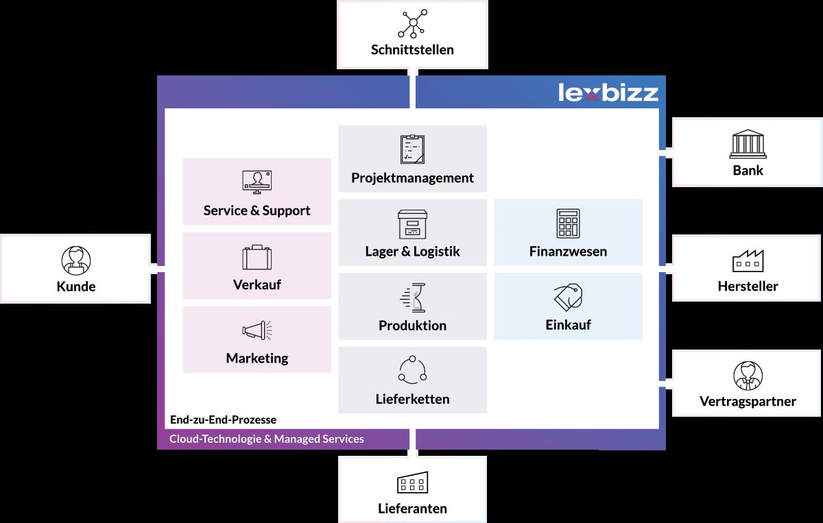 lexbizz - Cloud ERP für den Mittelstand