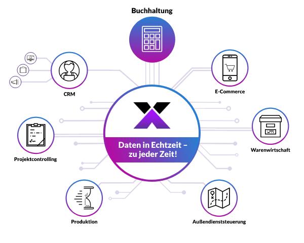 lexbizz Buchhaltung - alle Daten in Echtzeit synchronisiert - Grafik