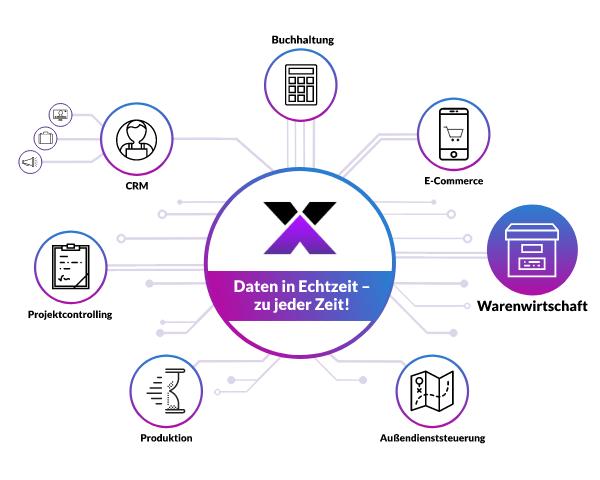 lexbizz Warenwirtschaft - alle Daten in Echtzeit- Grafik