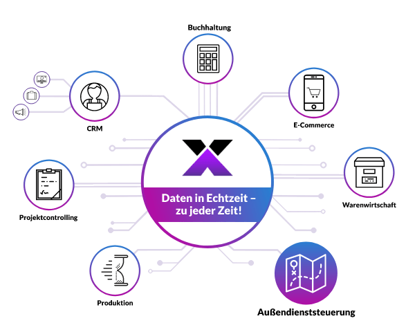lexbizz Außendienst - alle Daten in Echtzeit synchronisiert - Grafik