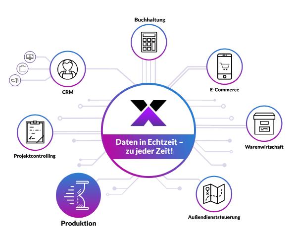 lexbizz Produktion - alle Daten in Echtzeit synchronisiert - Grafik