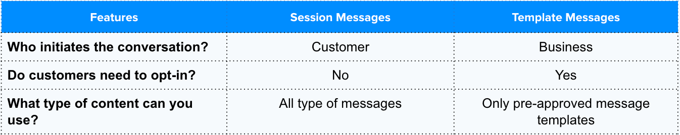 difference between session messages and template messages