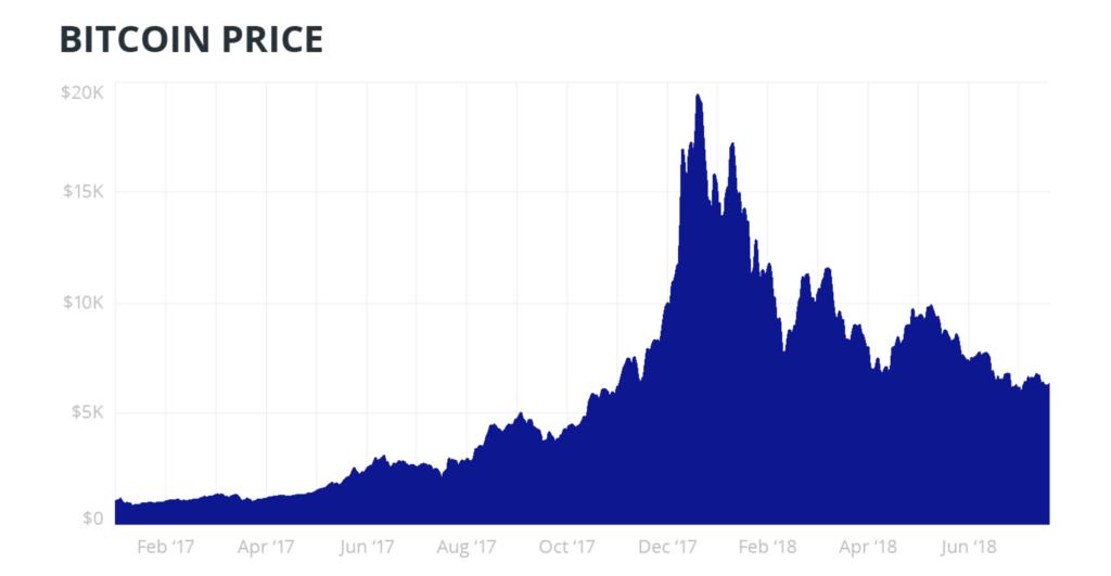 Bitcoin Price (2017-2018) Diagram