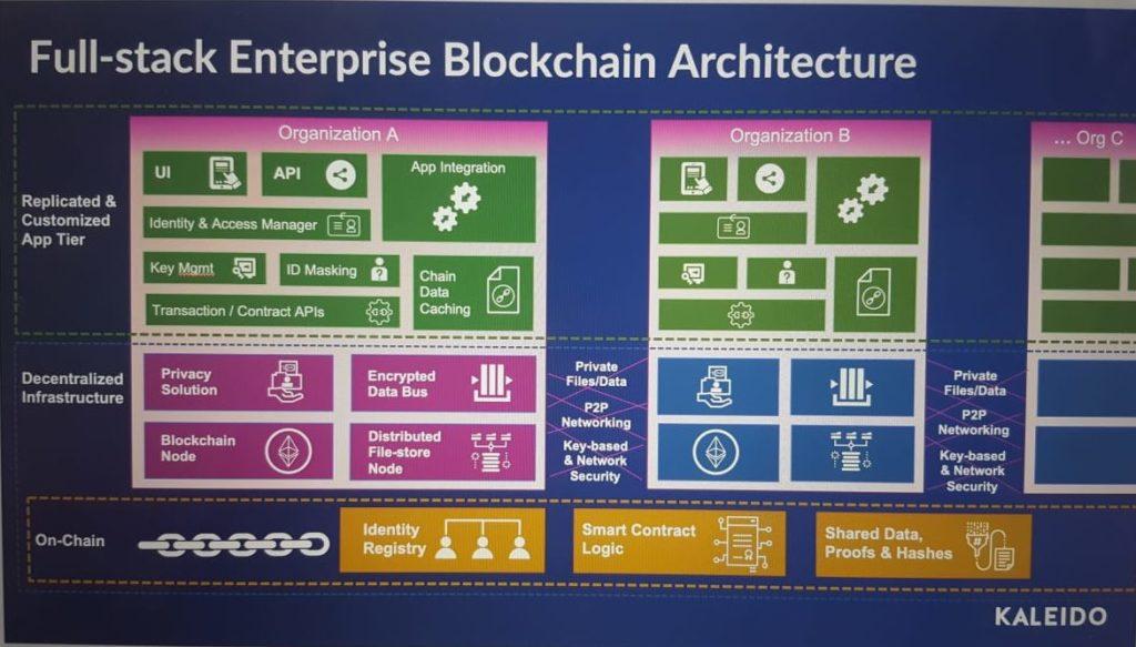 blockchain architecture diagram