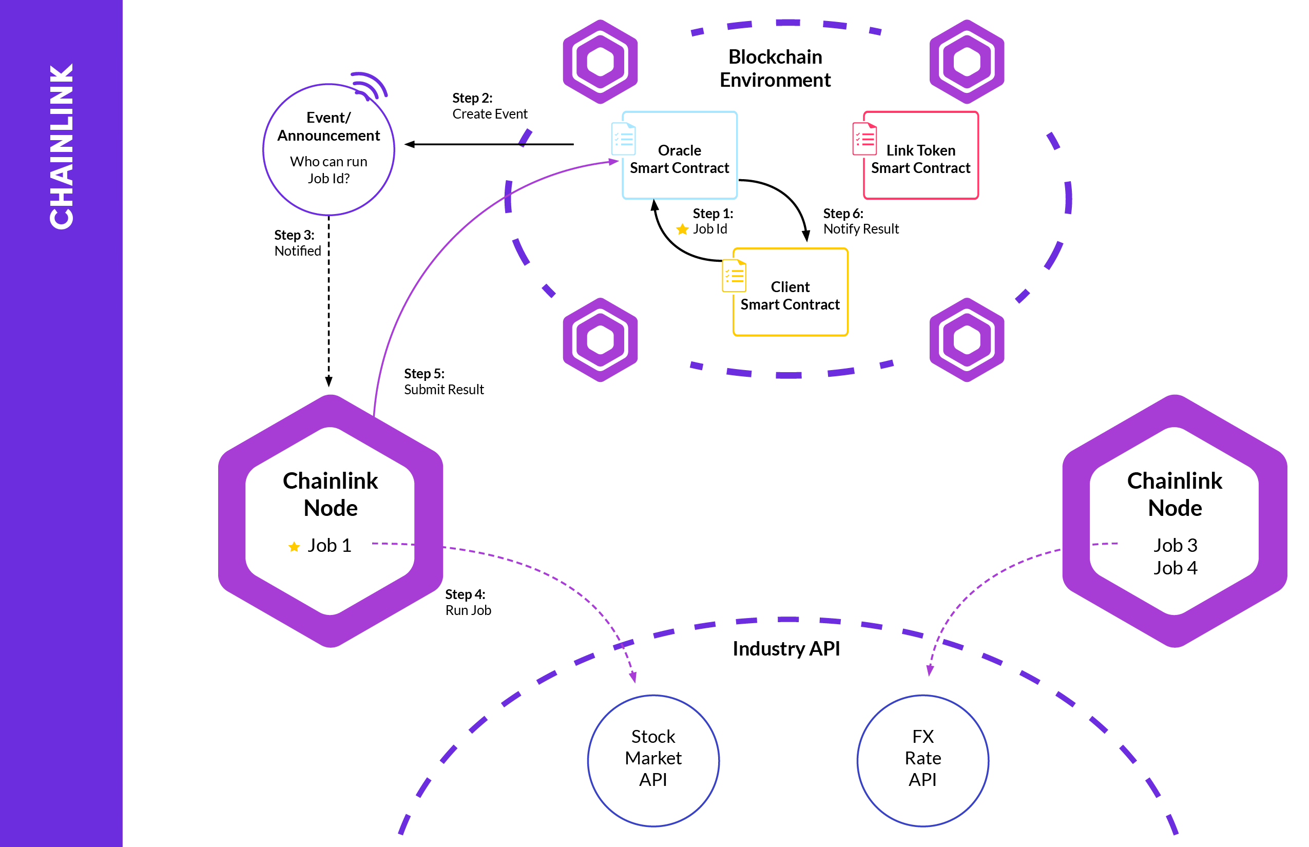 Chainlink workflow illustration