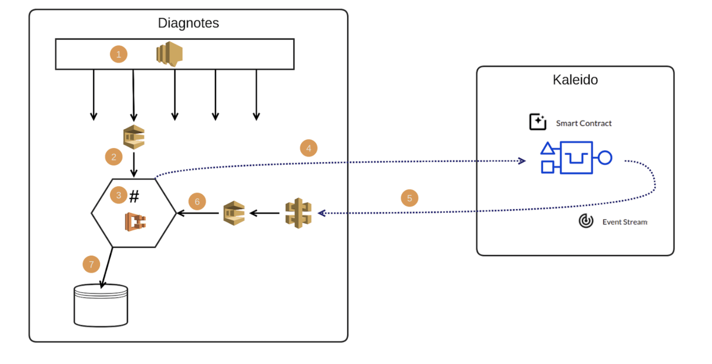 Diagnotes solution illustration