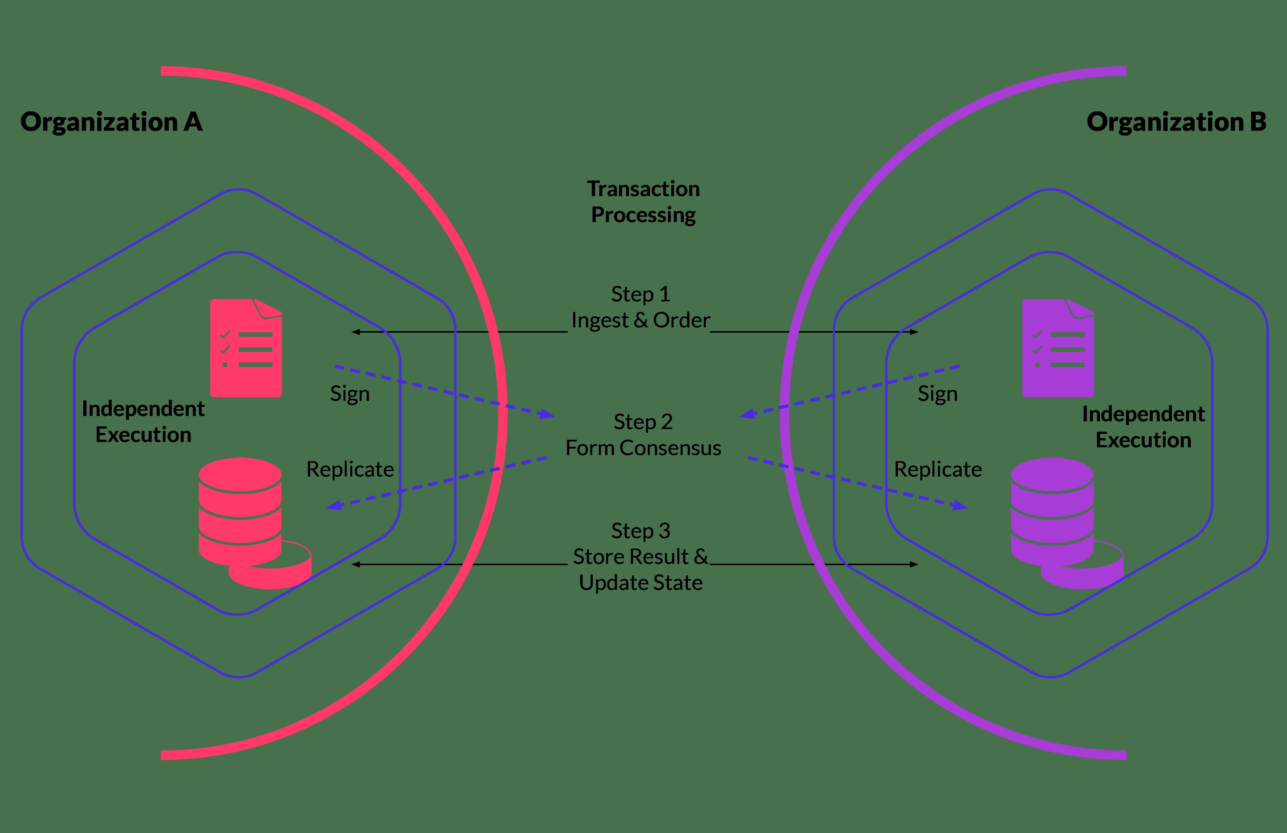 Transactional decentralization illustration