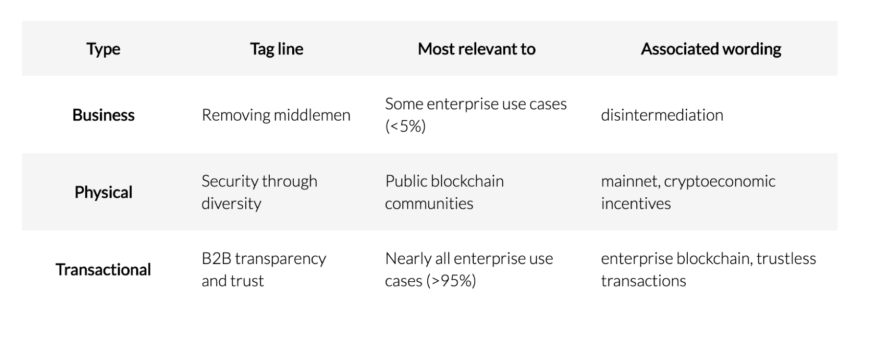 Summary of Decentralization types table