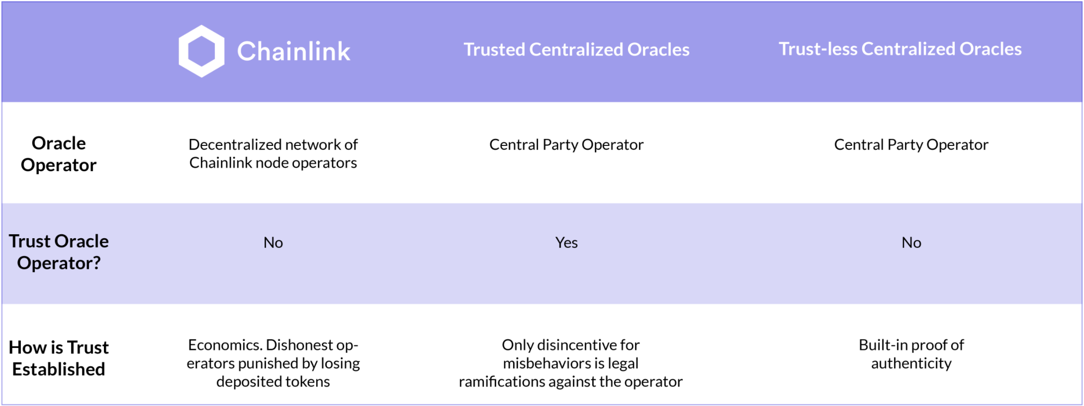 Chainlink vs Oracle Technologies