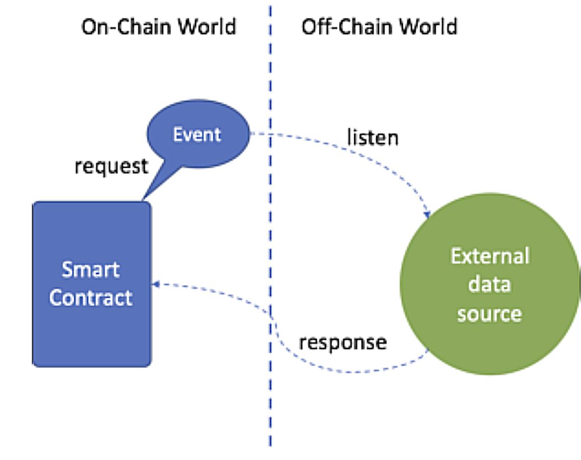 Request-Event-Responses mechanism