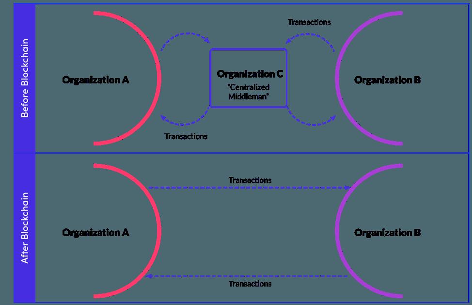 Business Decentralization illustration