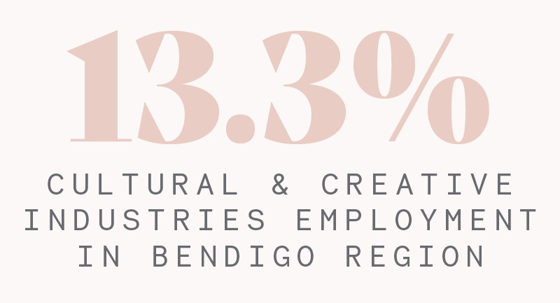 13.3% of Bendigo employment is in cultural and creative industries