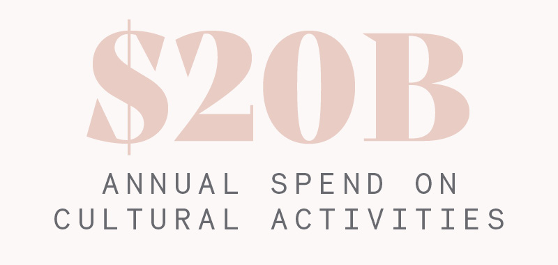 $20B Annual Spend on Cultural Activities