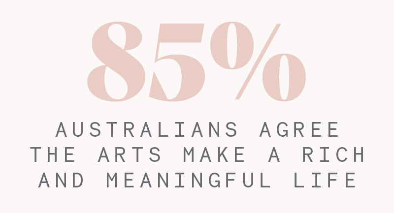 85% of Australians believe the arts make a rich an meaningful life