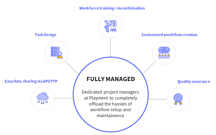 Playment: Fully-managed Human-in-the-loop Platform