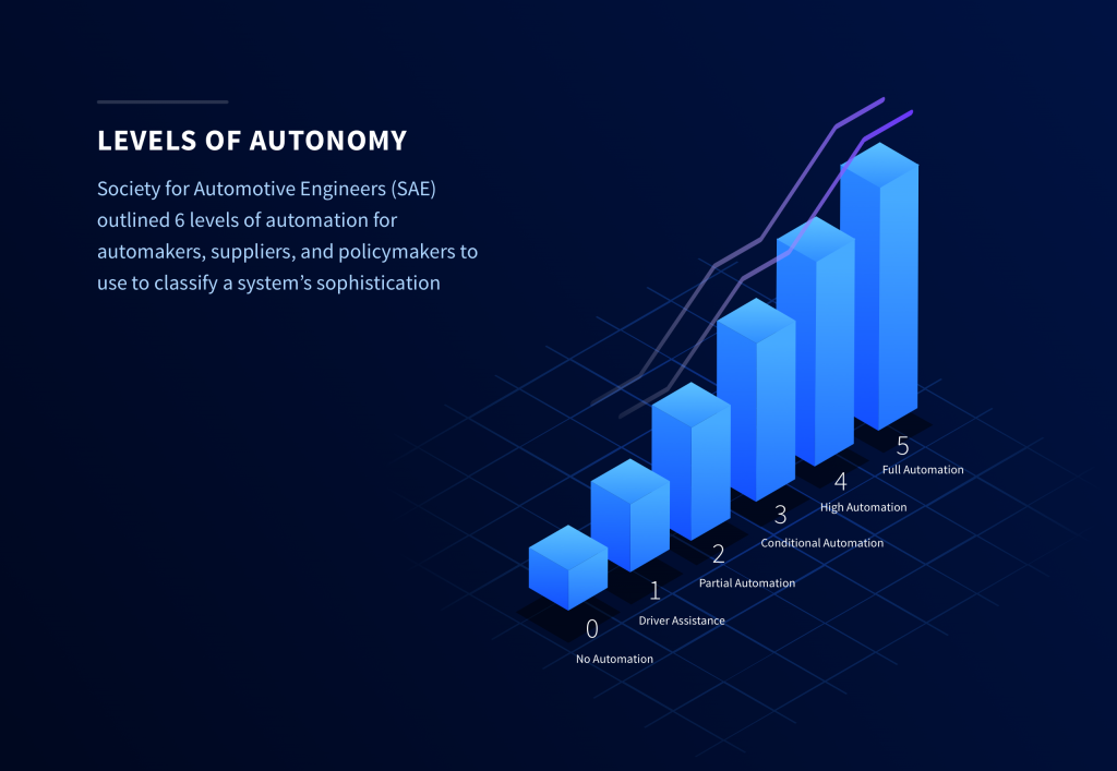 SAE's Six Levels of Autonomy for autonomous driving