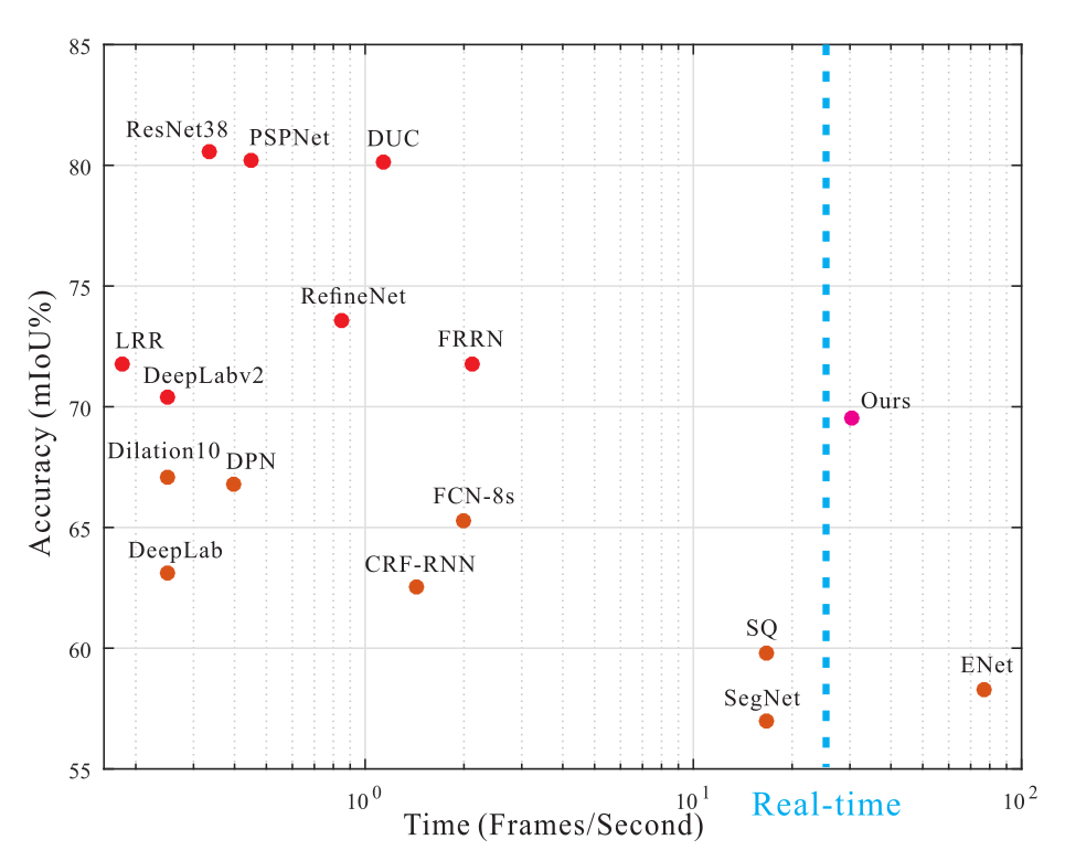 Accuracy vs Time for various Semantic Segmentation architectures