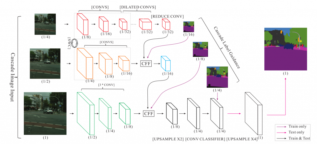 ICNet architecture with its three branches for multi-scale inputs - For Image Semantic Segmentation [1]