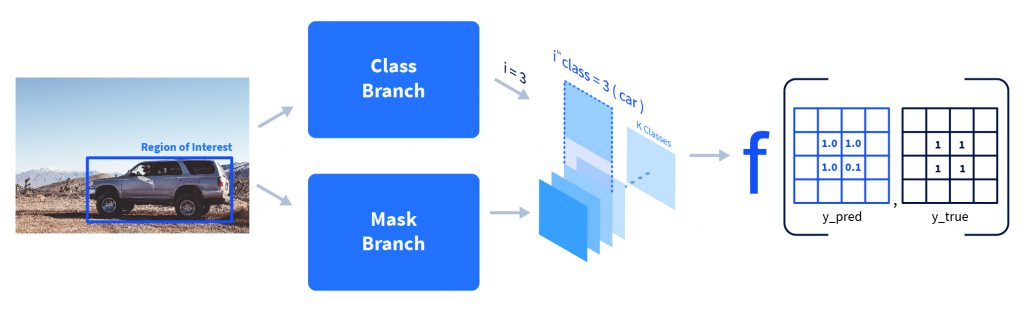 Sample region of interest passing through class and mask layers