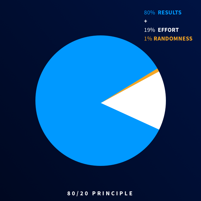pareto principle applied for Human-in-the-loop machine learning