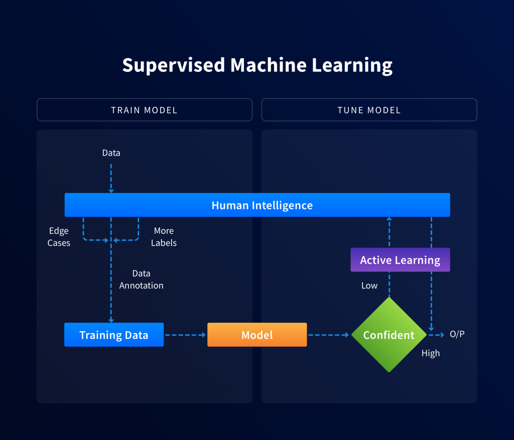 Here's how Human-in-the-loop ML works