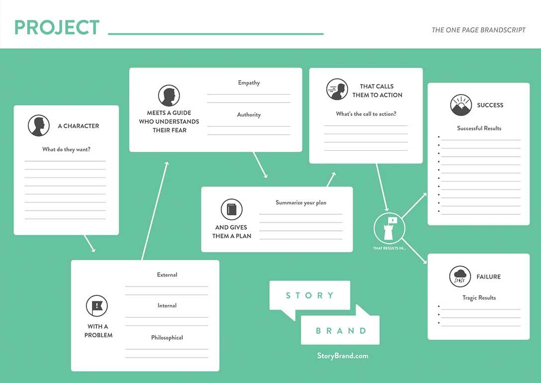 StoryBrand Framework Consulting