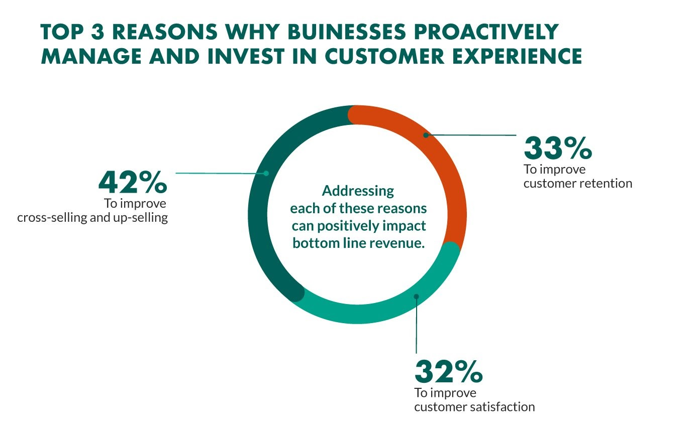 reasons to improve customer experience