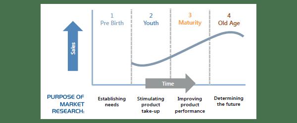 market-research-time-graph