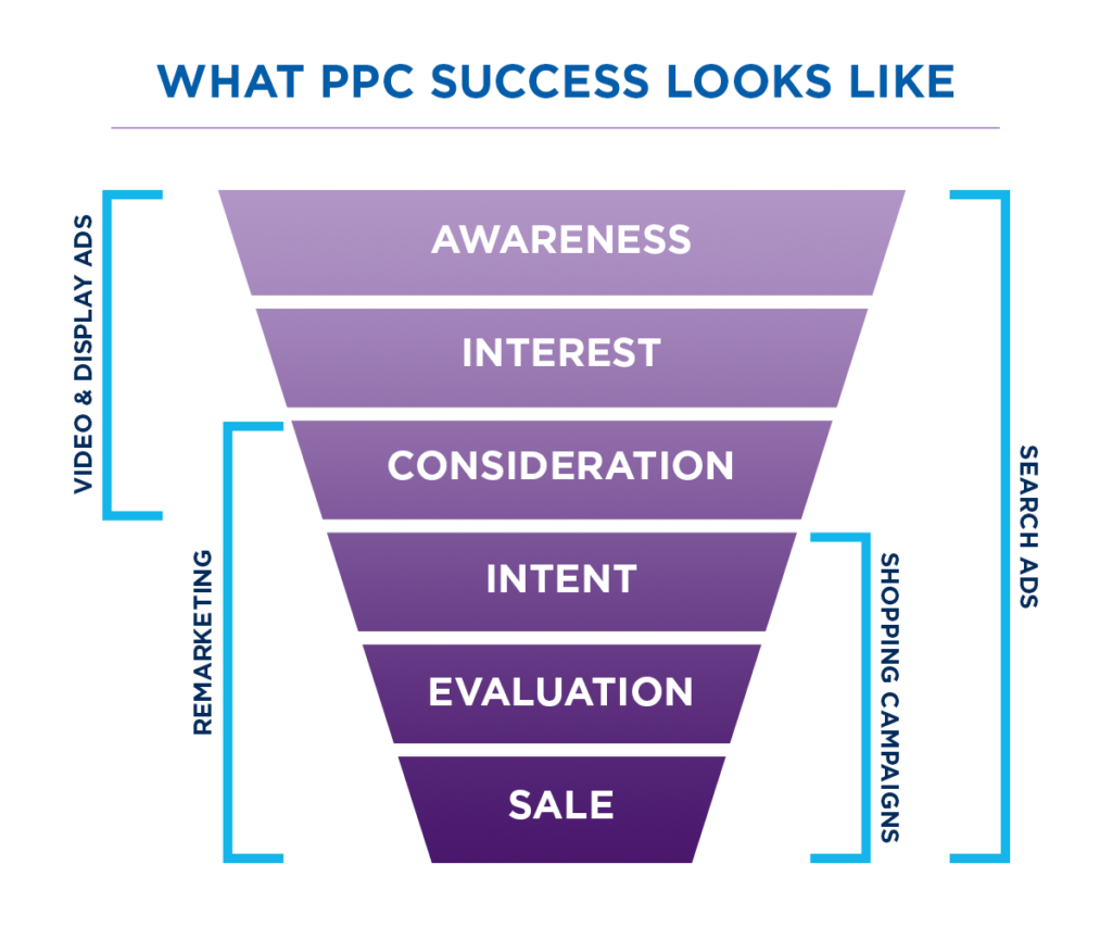 what is PPC advertising? A PPC company and pay per click management agency handles all aspects of your PPC Google services