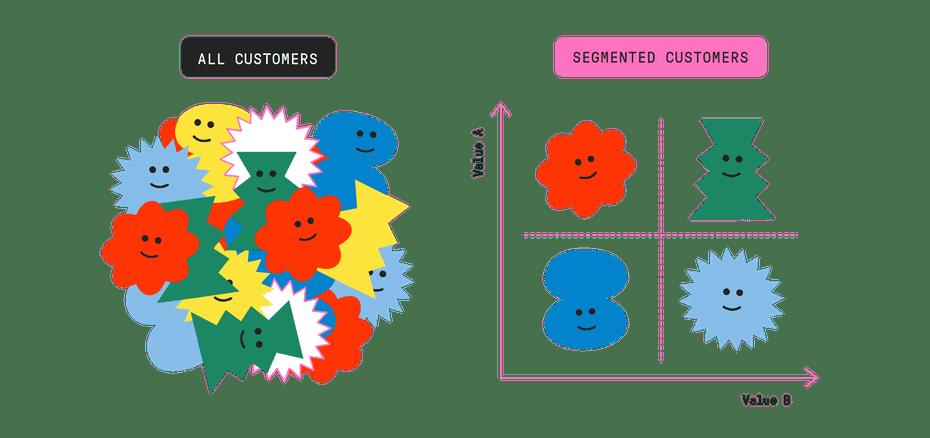 graphic explaining customer segmentation