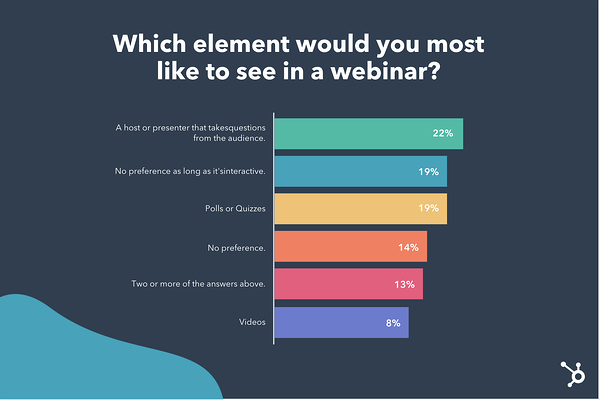 Which element would you like to see in a webinar?
