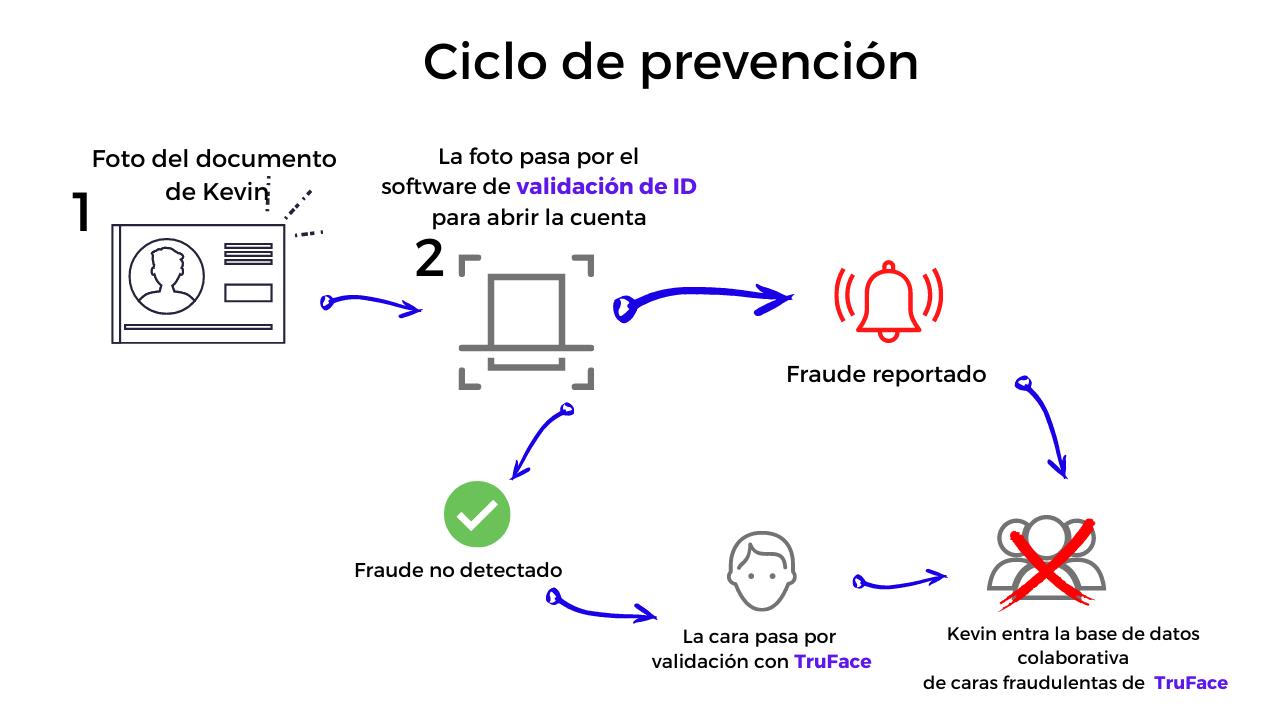 ciclo de prevencion truface