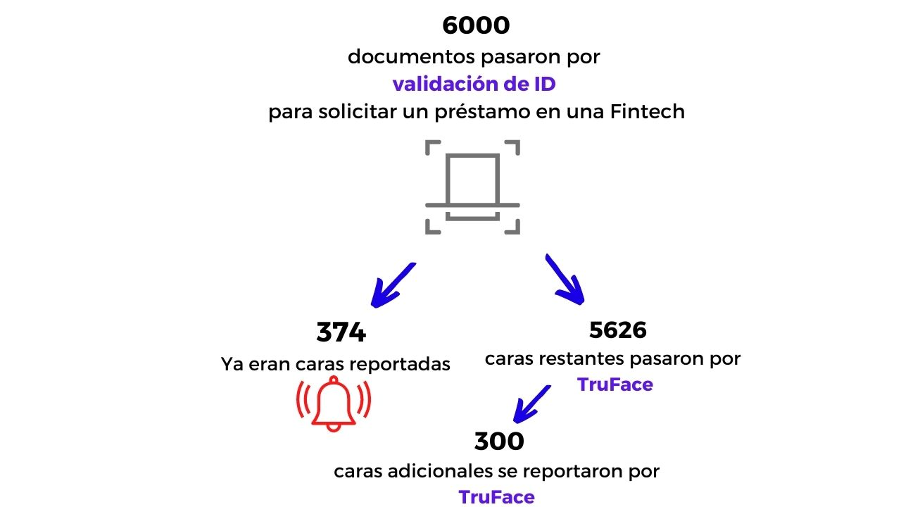 caso de exito detectando caras fraudulentas