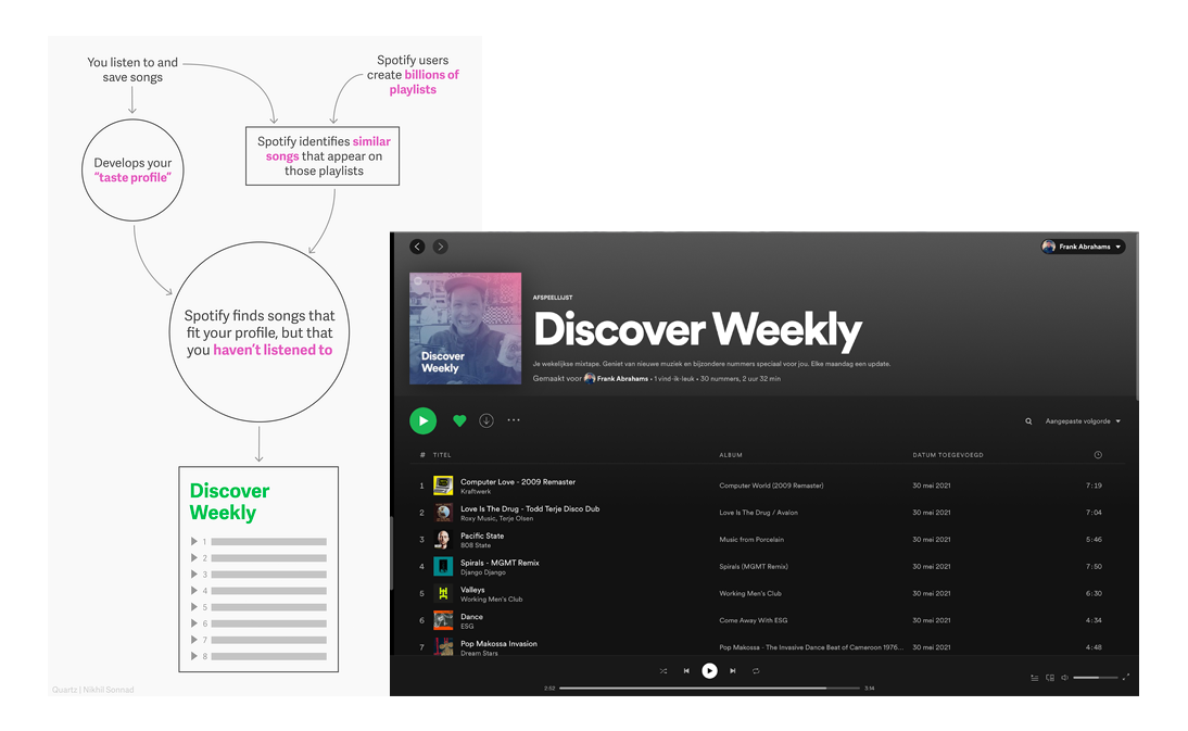 Elevator Personalisatie Spotify Discover Weekly