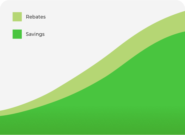 Growth chart depicting rebate to savings comparison.