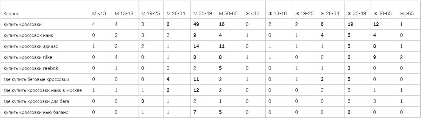 Подробная статистика поисковых запросов представлена у поискового агента Mail.ru