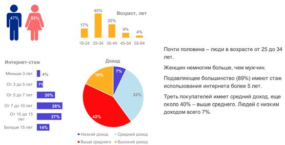 Типичный представитель российских онлайн-шопперов