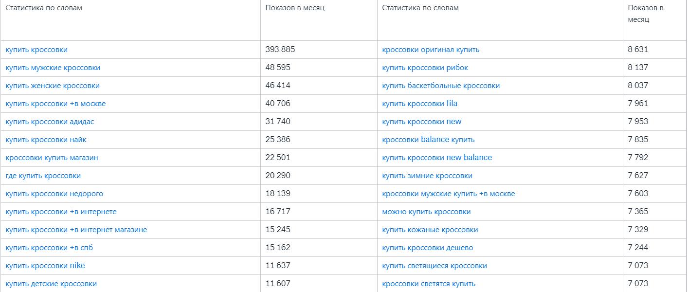 Анализ поисковых запросов Яндекса для интернет-магазина кроссовок