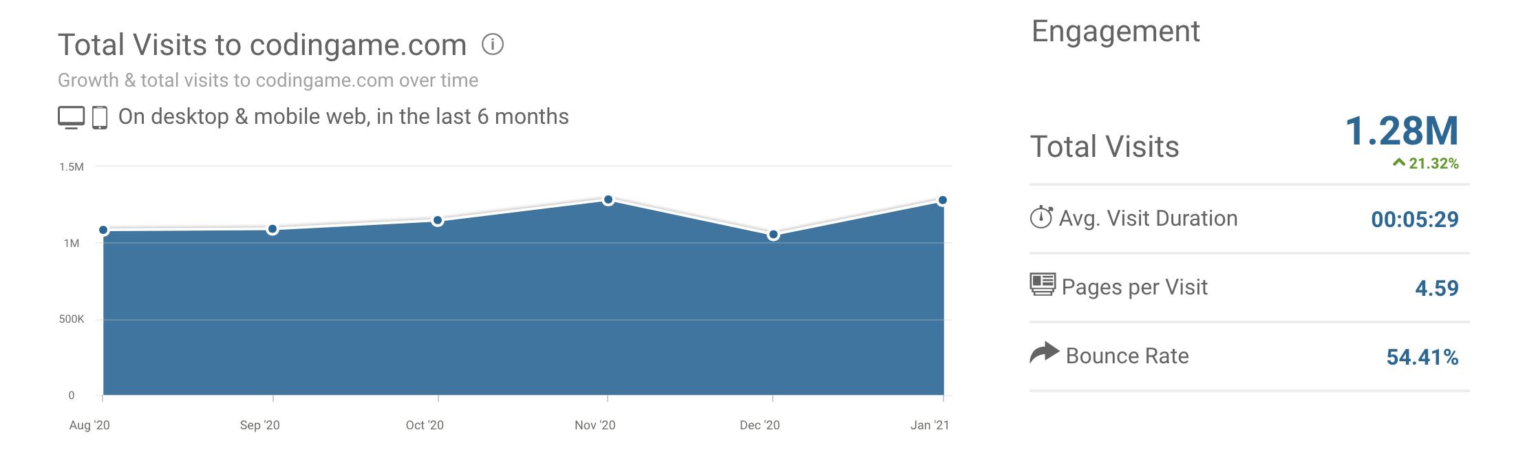 codingame website traffic data