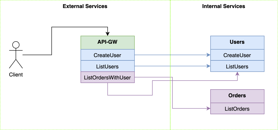 example for an API gateway