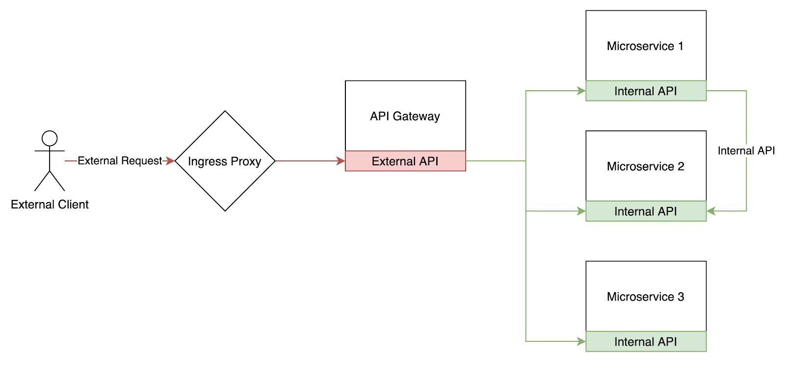 The API Gateway diagram