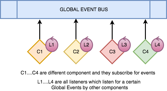 Global Event Bus