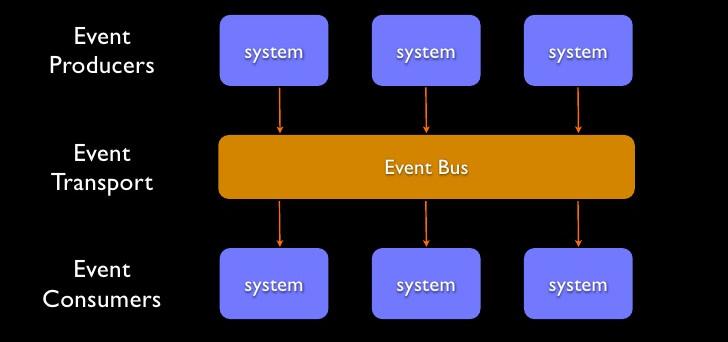 Event-driven architecture diagram