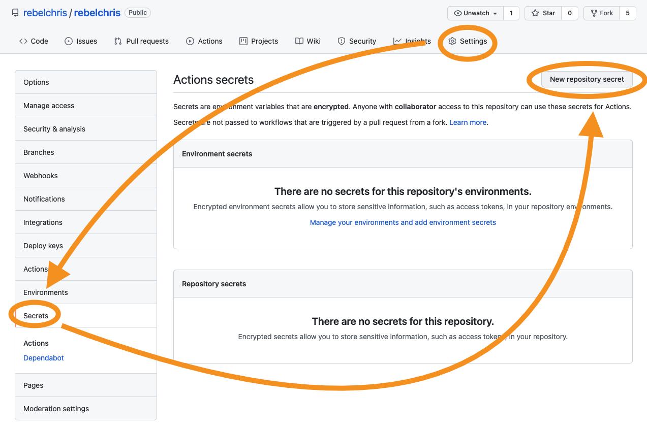 Generate new GitHub Secret
